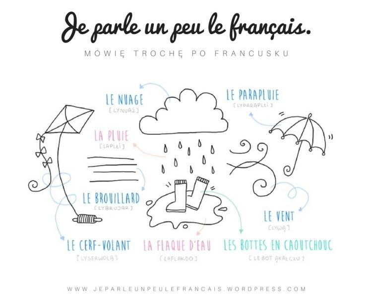 jesien-po-francuski-deszcz-chmura-pogoda-gumiaki-parasol-mgla-slowka-tematyczne-francuski-latawiec-wiatr